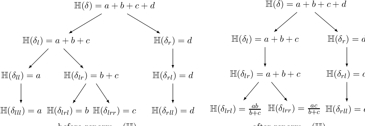 Figure 4 for On Learning to Prove