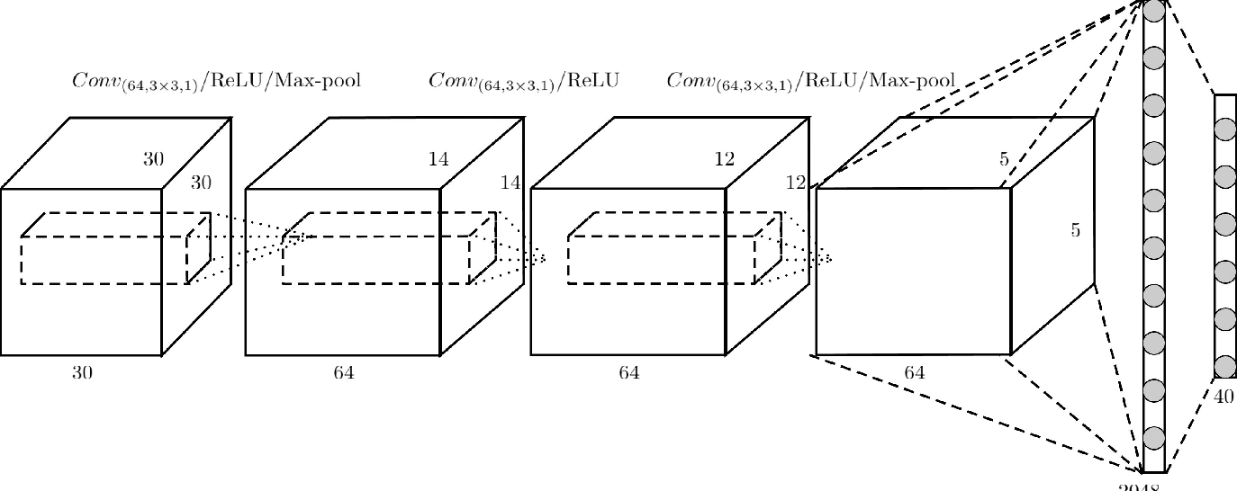 Figure 3 for FusionNet: 3D Object Classification Using Multiple Data Representations