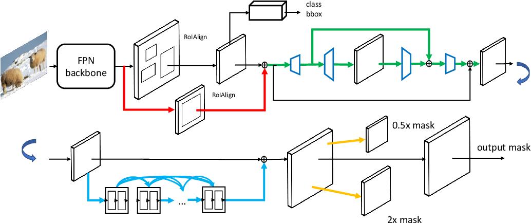 Figure 1 for MaskPlus: Improving Mask Generation for Instance Segmentation