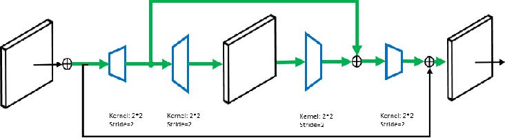 Figure 3 for MaskPlus: Improving Mask Generation for Instance Segmentation
