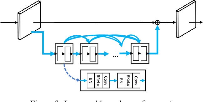 Figure 4 for MaskPlus: Improving Mask Generation for Instance Segmentation