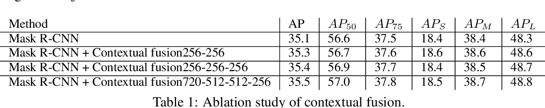 Figure 2 for MaskPlus: Improving Mask Generation for Instance Segmentation
