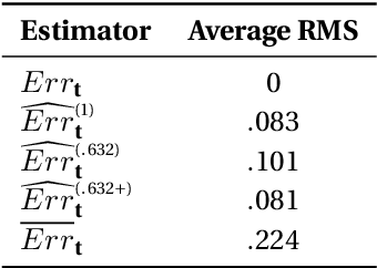 Figure 2 for AUC: Nonparametric Estimators and Their Smoothness