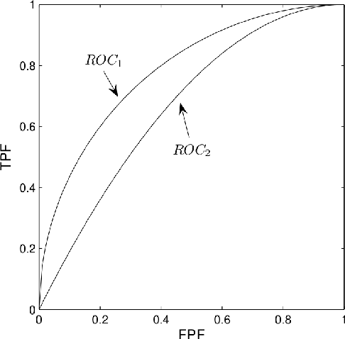 Figure 1 for AUC: Nonparametric Estimators and Their Smoothness