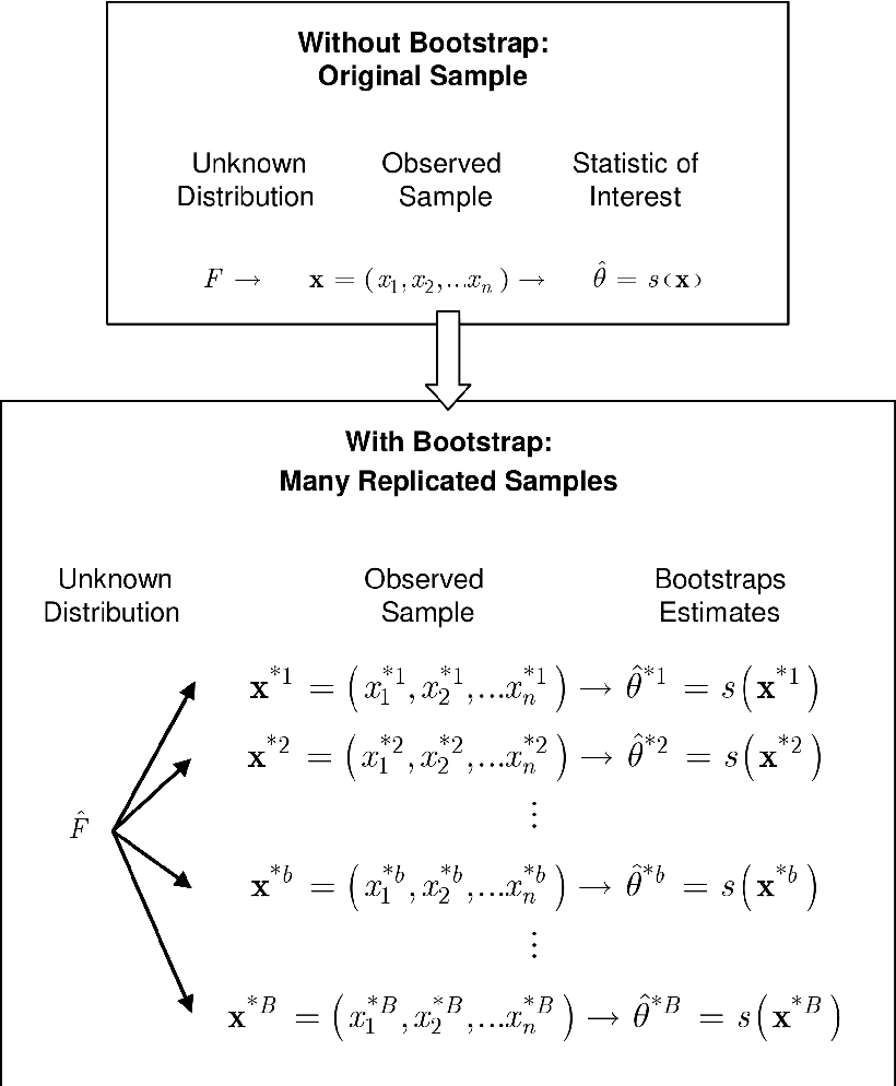 Figure 3 for AUC: Nonparametric Estimators and Their Smoothness