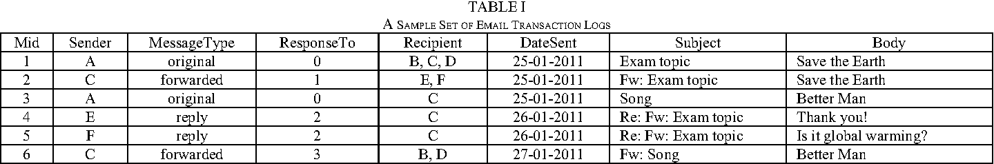 Table I from Monitoring email transaction logs by text