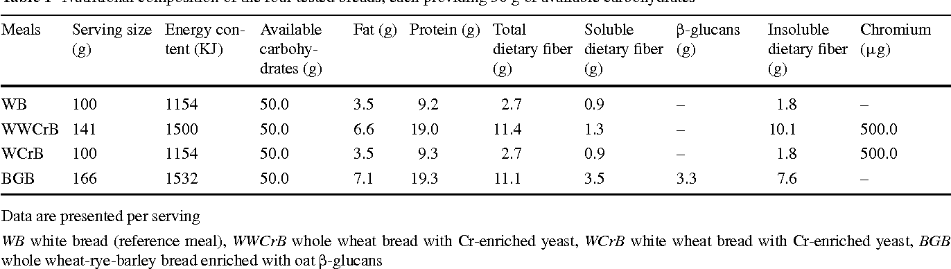 Table 1 Nutritional composition of the four tested breads, each providing 50 g of available carbohydrates