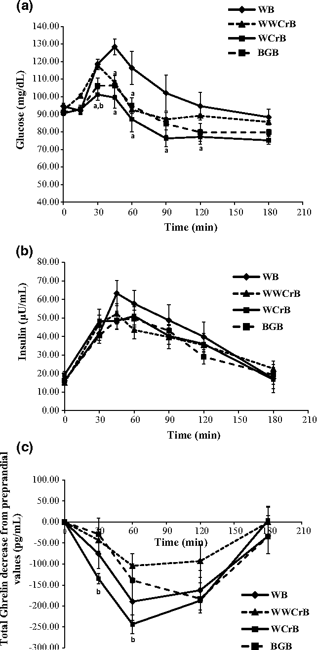 Fig. 1 Responses of glucose (a), insulin (b) and ghrelin (c) 3 h after the consumption of the four tested breads. Values are expressed as mean ± SEM (n = 12). aP < 0.05 compared to WB, bP < 0.05 compared to WWCrB