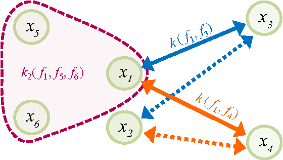 Figure 1 for Semi-supervised Learning with Explicit Relationship Regularization