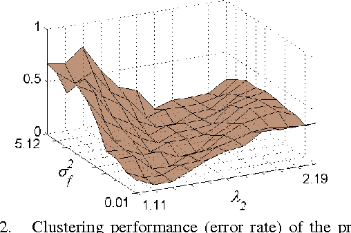 Figure 3 for Semi-supervised Learning with Explicit Relationship Regularization