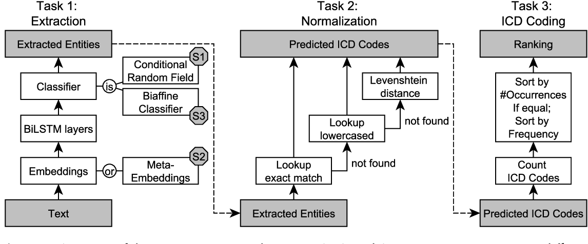 Figure 3 for NLNDE at CANTEMIST: Neural Sequence Labeling and Parsing Approaches for Clinical Concept Extraction