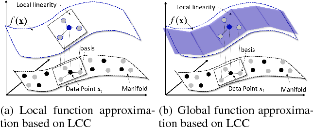 Figure 1 for Adversarial Learning with Local Coordinate Coding