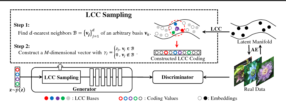 Figure 3 for Adversarial Learning with Local Coordinate Coding
