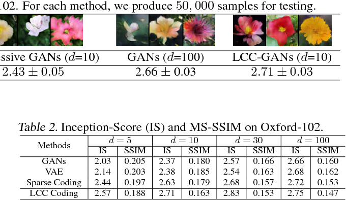 Figure 4 for Adversarial Learning with Local Coordinate Coding