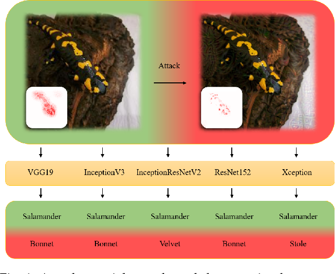 Figure 1 for Universal Adversarial Attack on Attention and the Resulting Dataset DAmageNet