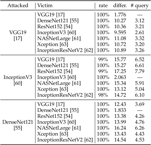 Figure 2 for Universal Adversarial Attack on Attention and the Resulting Dataset DAmageNet