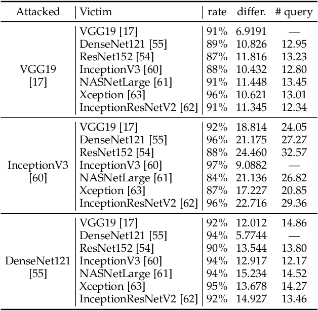 Figure 4 for Universal Adversarial Attack on Attention and the Resulting Dataset DAmageNet