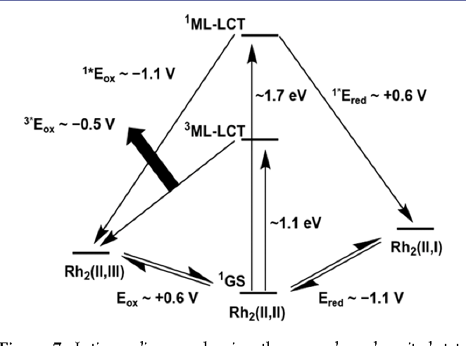 Figure 7 From New Rh2iiii Complexes For Solar Energy Applications