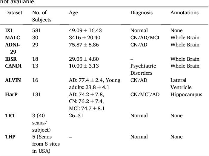 Figure 2 for QuickNAT: Segmenting MRI Neuroanatomy in 20 seconds