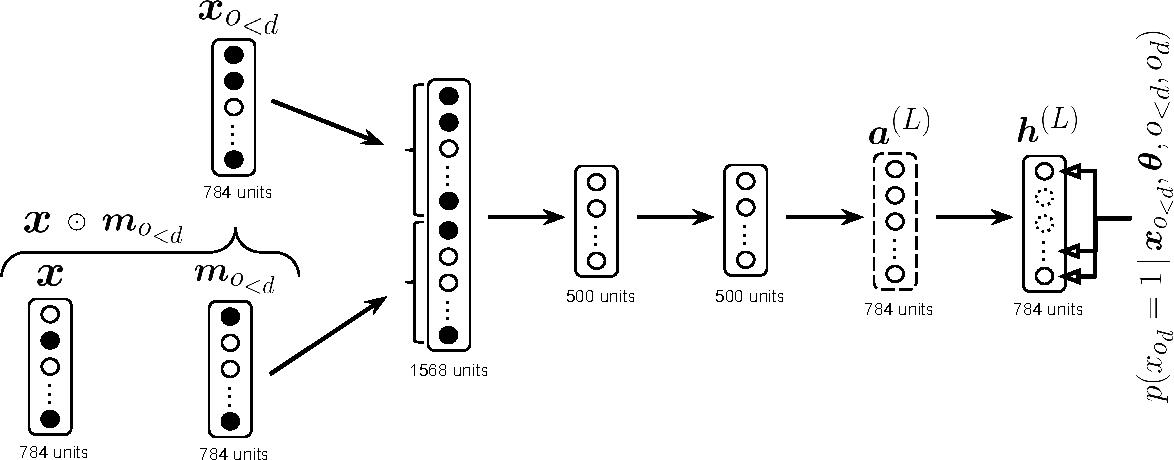 Figure 3 for Neural Autoregressive Distribution Estimation