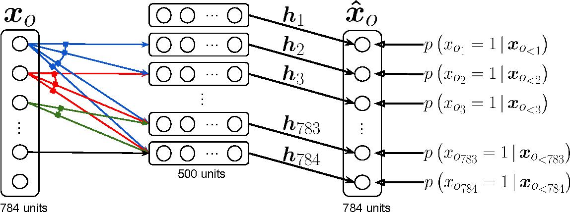 Figure 1 for Neural Autoregressive Distribution Estimation