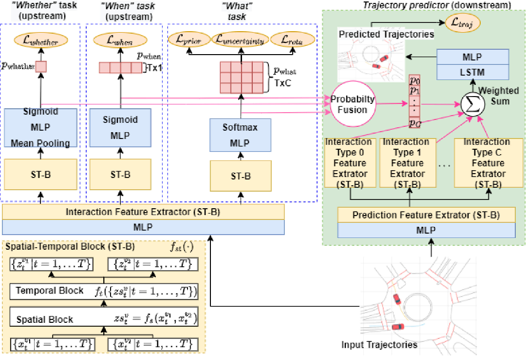 Figure 1 for IDE-Net: Interactive Driving Event and Pattern Extraction from Human Data