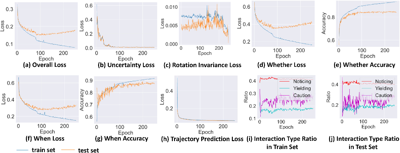 Figure 4 for IDE-Net: Interactive Driving Event and Pattern Extraction from Human Data