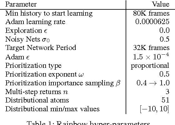 Figure 2 for Rainbow: Combining Improvements in Deep Reinforcement Learning