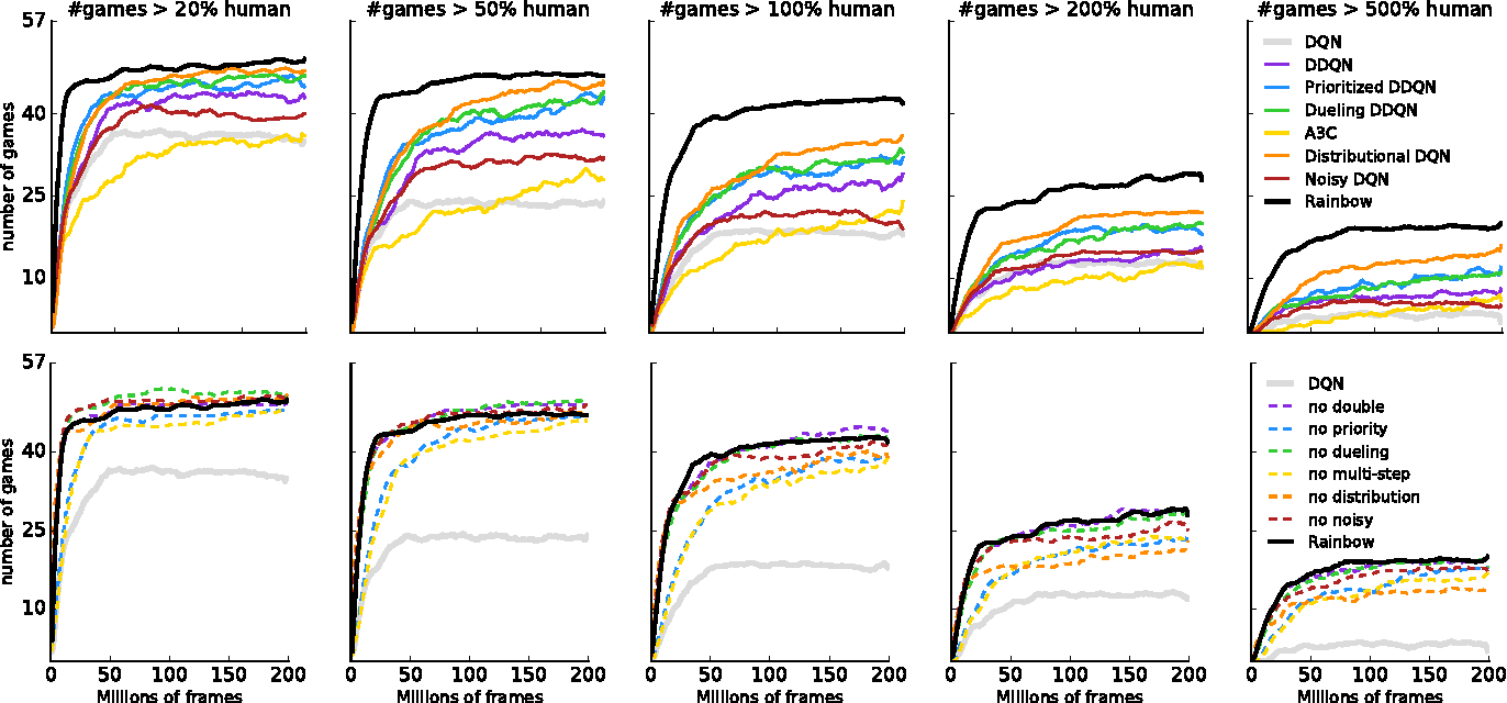 Figure 3 for Rainbow: Combining Improvements in Deep Reinforcement Learning