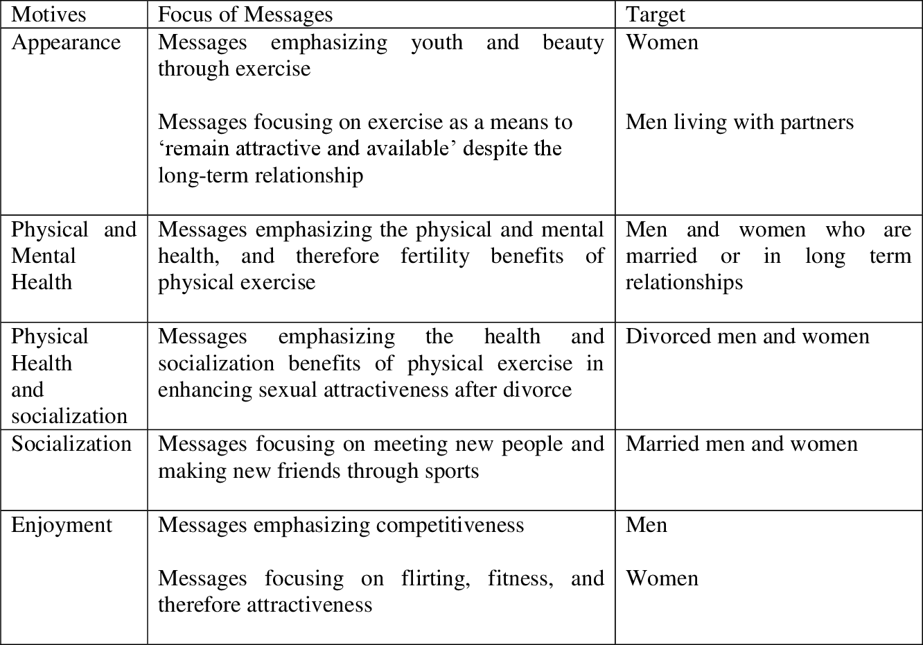 Table 8 from An Evolutionary Psychology Perspective on