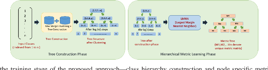 Figure 1 for Hierarchical Metric Learning for Optical Remote Sensing Scene Categorization
