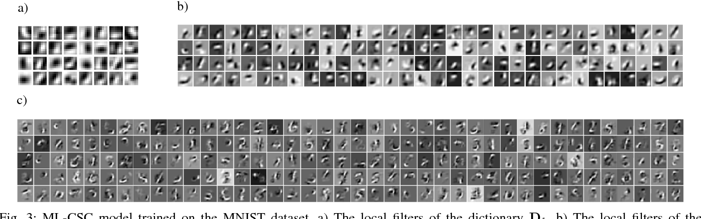 Figure 3 for Multi-Layer Convolutional Sparse Modeling: Pursuit and Dictionary Learning