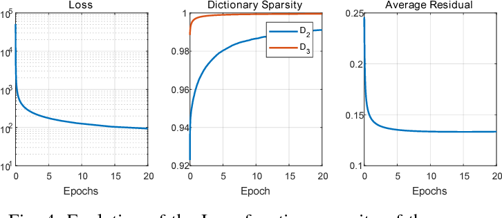 Figure 4 for Multi-Layer Convolutional Sparse Modeling: Pursuit and Dictionary Learning