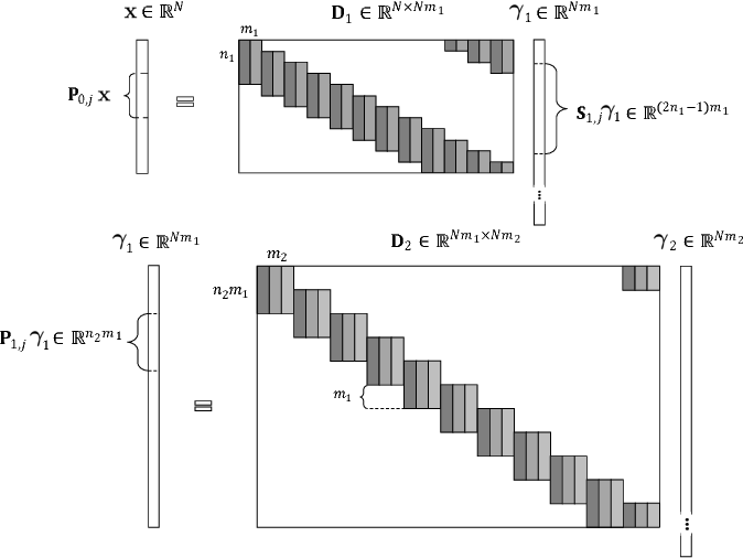 Figure 1 for Multi-Layer Convolutional Sparse Modeling: Pursuit and Dictionary Learning