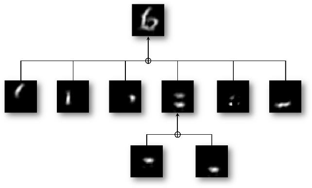 Figure 2 for Multi-Layer Convolutional Sparse Modeling: Pursuit and Dictionary Learning