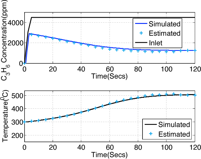 Figure 9 from A Kalman Filter estimator for a Diesel
