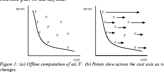Figure 1 for Indexing Cost Sensitive Prediction