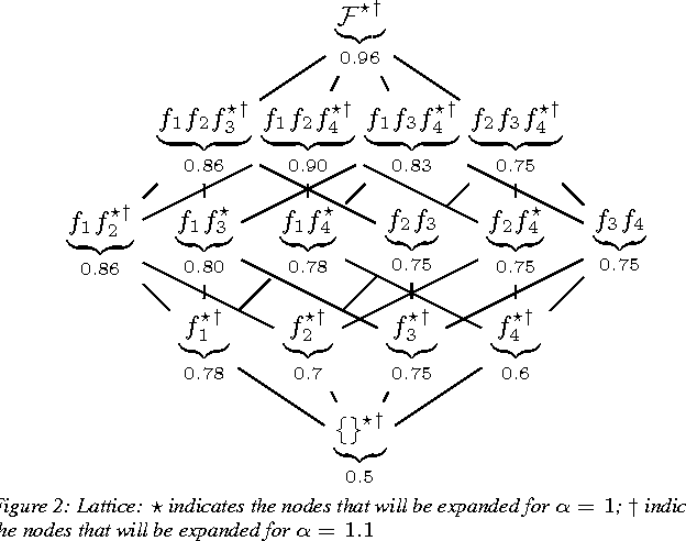 Figure 2 for Indexing Cost Sensitive Prediction