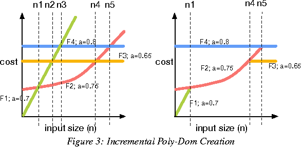 Figure 3 for Indexing Cost Sensitive Prediction
