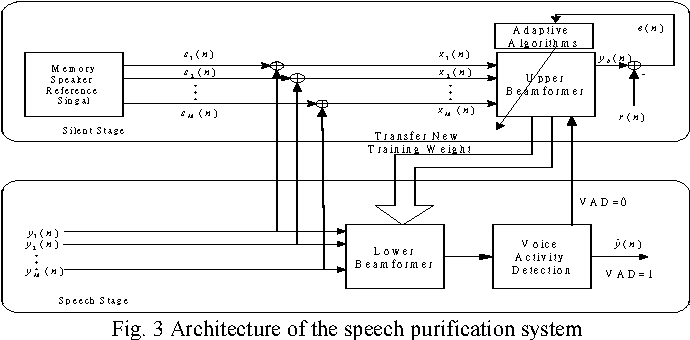 Fig. 3 Architecture of the speech purification system