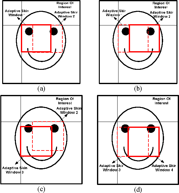 Fig. 6 The setting of ASW; (a) upper left ASW, (b) upper right ASW, (c) lower left ASW and (d) lower right ASW.