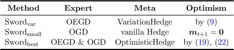 Figure 1 for Dynamic Regret of Convex and Smooth Functions