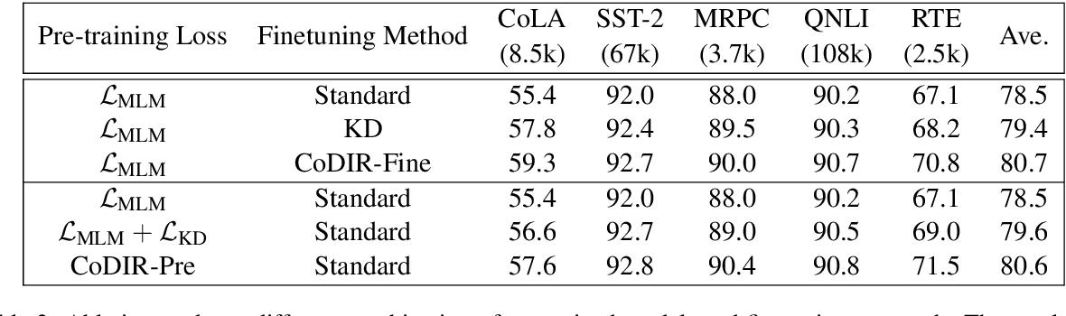 Figure 3 for Contrastive Distillation on Intermediate Representations for Language Model Compression