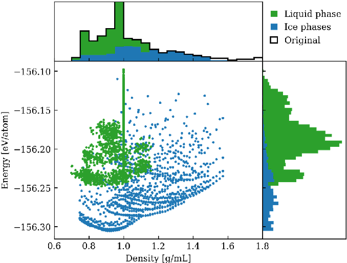 Figure 1 for Training Algorithm Matters for the Performance of Neural Network Potential