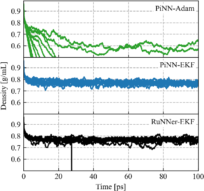 Figure 3 for Training Algorithm Matters for the Performance of Neural Network Potential