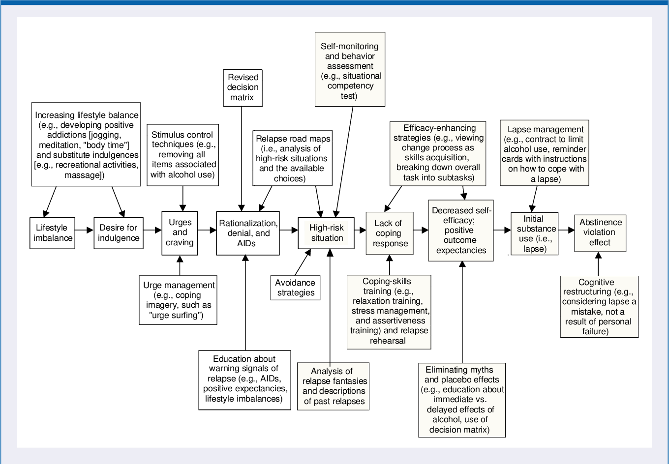 figure 2 from relapse prevention an overview of marlatt s cognitive