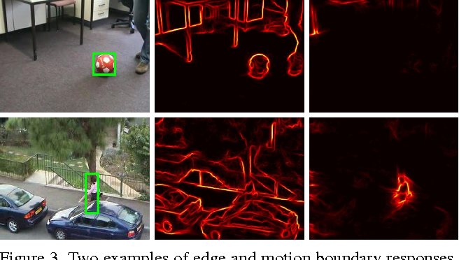 Figure 4 for Online Object Tracking with Proposal Selection