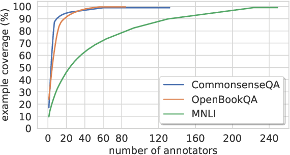 Figure 2 for Are We Modeling the Task or the Annotator? An Investigation of Annotator Bias in Natural Language Understanding Datasets