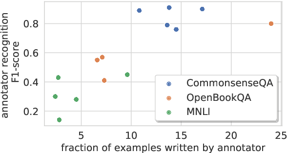 Figure 3 for Are We Modeling the Task or the Annotator? An Investigation of Annotator Bias in Natural Language Understanding Datasets