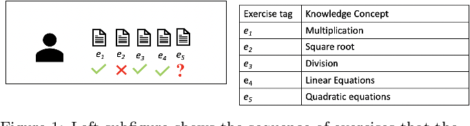 Figure 1 for A Self-Attentive model for Knowledge Tracing